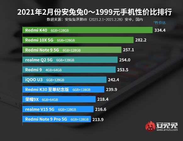 Redmi K40  самый выгодный смартфон в категории до 23000 рублей