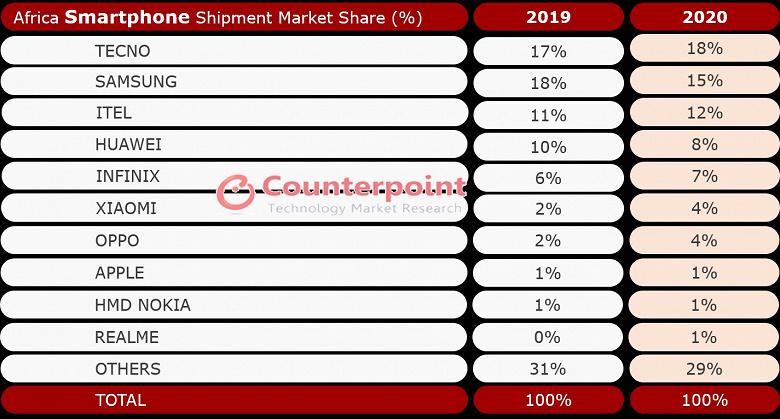 Samsung  больше не лидер на огромном континенте. Компания Tecno возглавила рынок смартфонов Африки
