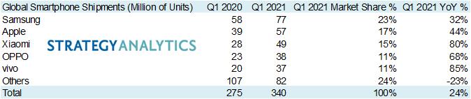 Huawei выпала из пятёрки лидеров, Apple и Xiaomi сражаются за второе место. Ситуация на рынке смартфонов в первом квартале 2021