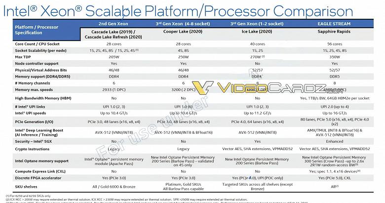 Процессоры Intel с 56 ядрами, поддержкой DDR5, PCIe 5.0 и HBM. Появились подробности о CPU Sapphire Rapids-SP