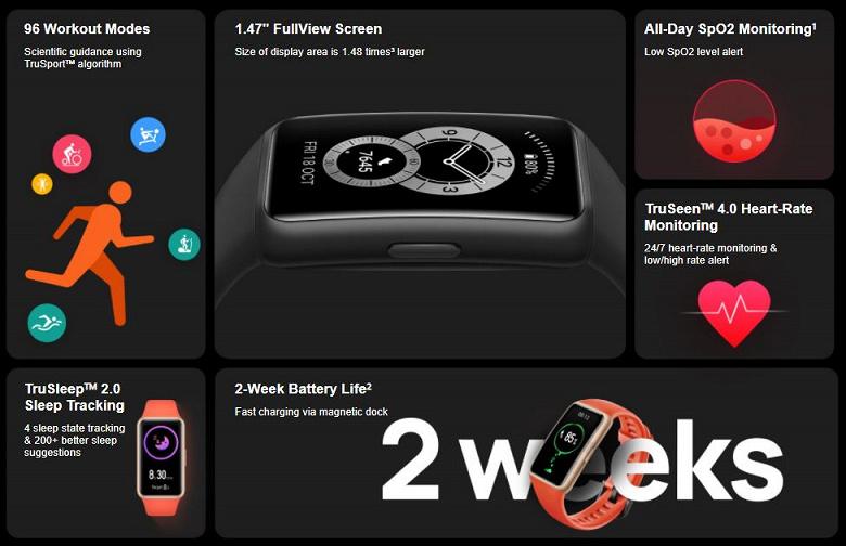 Представлен фитнес-браслет Huawei Band 6 с большим экраном, SpO2 и 96 режимами тренировок