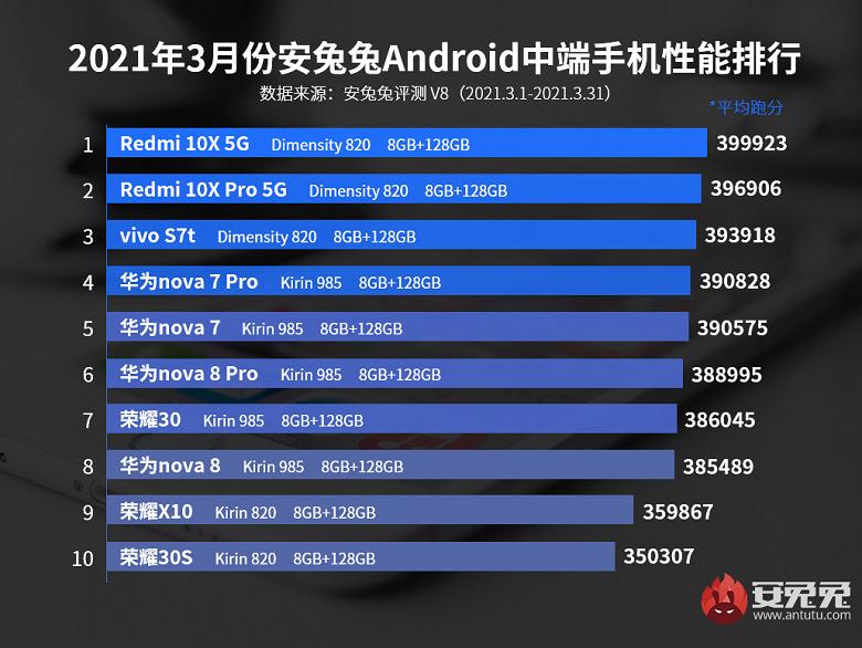 Самые производительные недорогие смартфоны Android по версии AnTuTu. Феномен Redmi 10X и Redmi 10X Pro продолжается
