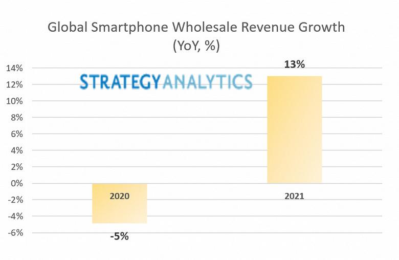 Ожидается, что оптовые продажи смартфонов в этом году вырастут на 13%