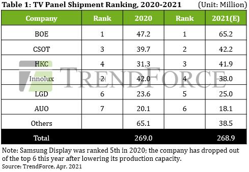 В этом году более половины телевизионных панелей в мире будет отгружено всего тремя китайскими компаниями