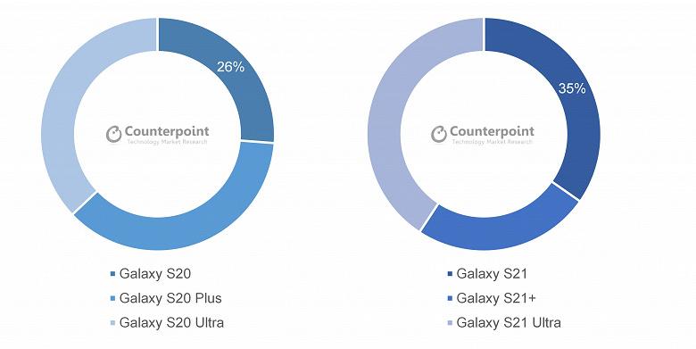 Новая победа Samsung. Флагманские Samsung Galaxy S21 вдвое превзошли предшественников по продажам