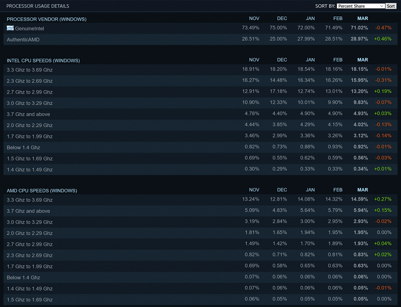 GeForce RTX 3070 неожиданно стала одной из самых популярных видеокарт у геймеров. Свежая статистика Steam