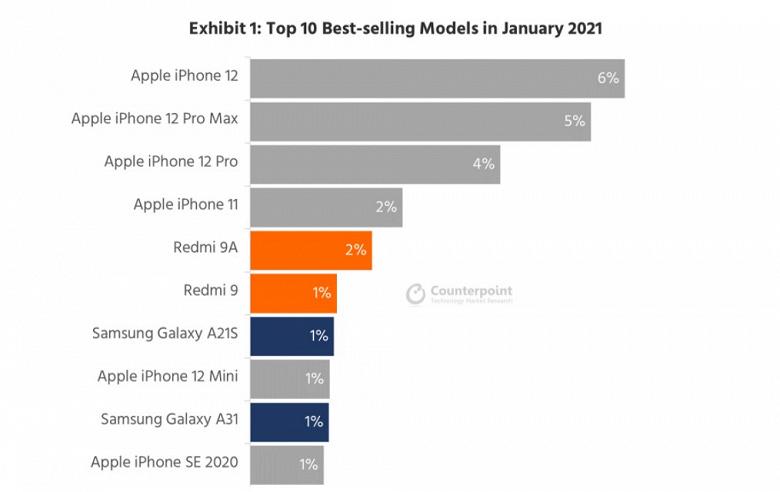 iPhone 12 , iPhone 12 Pro Max и iPhone 12 Pro возглавили рейтинг самых продаваемых смартфонов в мире