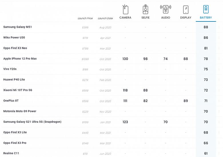 Samsung Galaxy M51 стал самым автономным смартфоном на рынке по версии нового рейтинга DxOMark