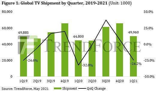 По данным TrendForce, мировые поставки телевизоров в прошлом квартале выросли на 11,5%