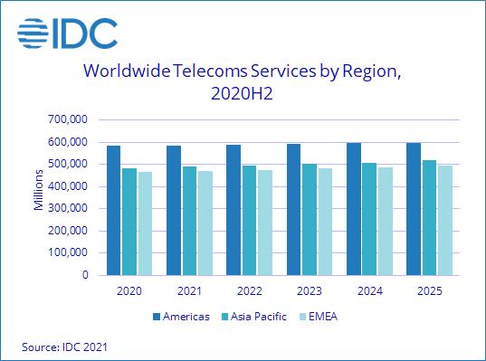 Восстановление спроса во второй половине 2020 года помогло мировому рынку услуг связи удержаться на уровне предыдущего года