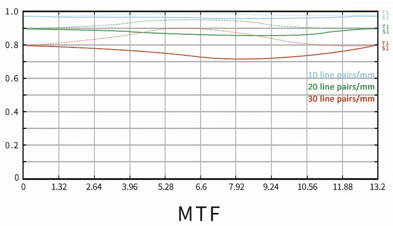 Объектив 7Artisans 60mm f/2.8 II для беззеркальных камер формата APS-C и Micro Four Thirds фокусируется вручную