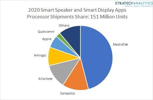 MediaTek доминирует на мировом рынке процессоров для умных колонок