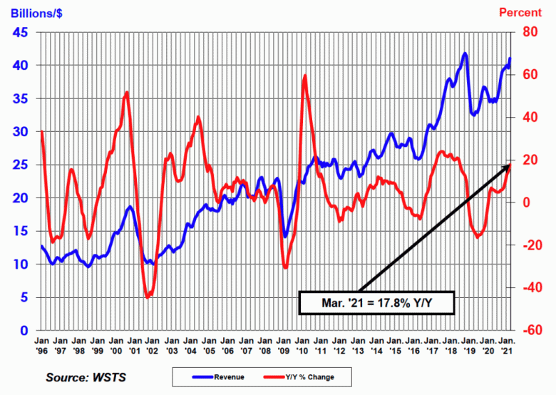 Продажи полупроводниковой продукции за год выросли на 17,8%