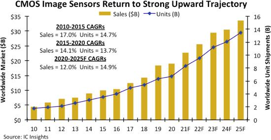 Рост рынка датчиков изображения типа CMOS восстановится уже в этом году