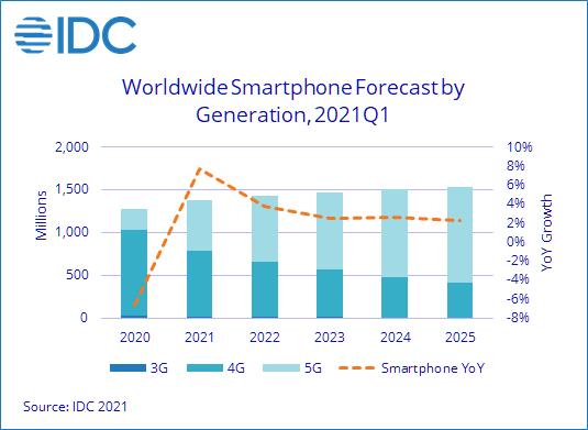Аналитики IDC полагают, что в этом году рост поставок смартфонов будет наибольшим с 2015 года
