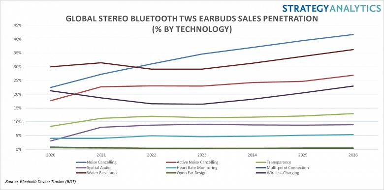 Полностью беспроводные модели в этом году захватят 70% рынка стереофонических гарнитур с интерфейсом Bluetooth