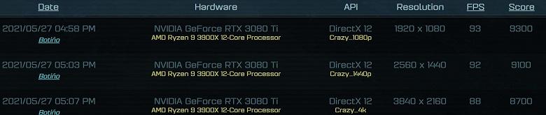 В первом игровом тесте GeForce RTX 3080Ti проигрывает даже Radeon RX 6800 XT