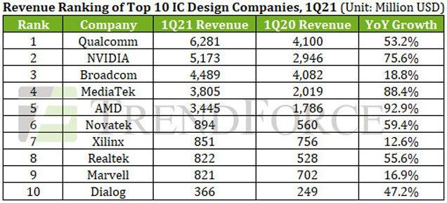 Криптовалютный бум вывел Nvidia на второе место среди производителей микросхем, не имеющих собственного производства