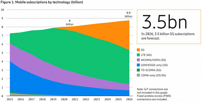 По прогнозу Ericsson, в этом году количество подключений 5G достигнет 580 млн, а в 2026 году превысит 3,5 млрд