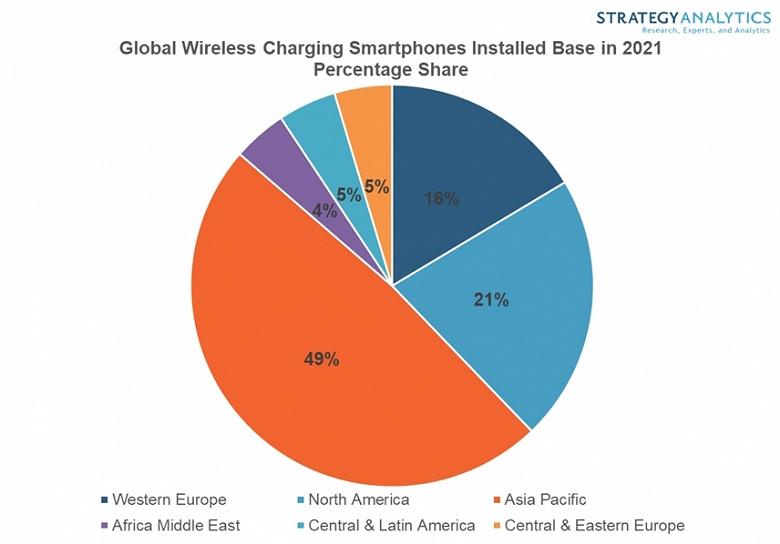 К концу года в мире будет миллиард смартфонов с беспроводной зарядкой