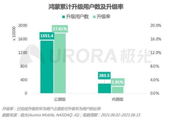 Меньше чем за две недели операционную систему Huawei HarmonyOS 2.0 установили на 18 миллионов устройств