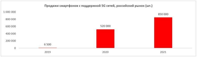 В России взлетели в 30 раз продажи смартфонов с поддержкой 5G, а продажи флагманов удвоились