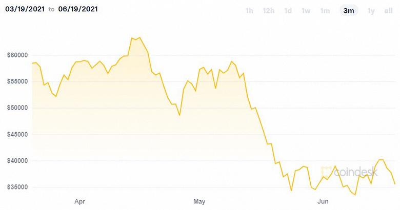 Bitcoin упал ниже 35 000 долларов