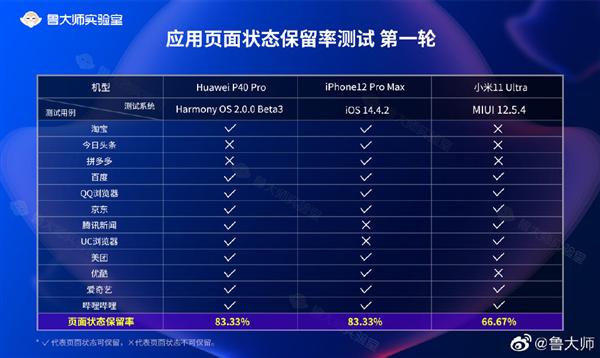HarmonyOS 2.0 стала лучшей ОС по плавности работы. iOS в тестах провалились