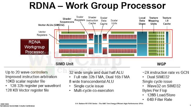 Каким будет следующий монстр AMD. Новый слух о GPU Navi 31 указывает на отсутствие блоков Compute Unit