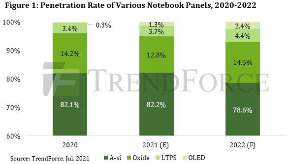 В этом году на панели OLED придётся 1,3% поставок панелей для ноутбуков, в будущем  2,4%