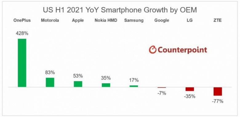 Рынок смартфонов в США в первом полугодии вырос на 27%
