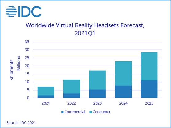 По данным IDC, Facebook лидирует на рынке гарнитур VR в первом квартале 2021 года