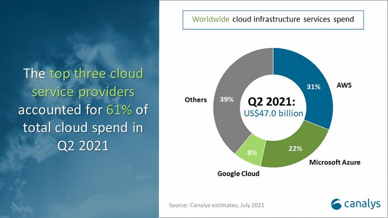 Расходы на услуги облачной инфраструктуры увеличились на 36% и достигли 47 млрд долларов