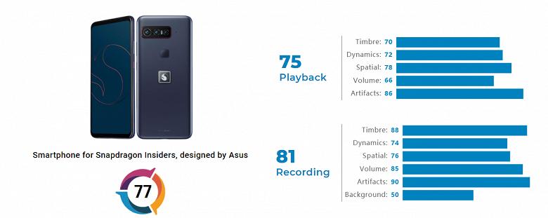 Первый смартфон Qualcomm Snapdragon оказался лучшим по качеству записи звука. Новинку уже оценили в DxOMark