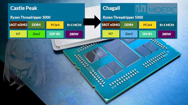 Новые монструозные процессоры AMD. Линейка RyzenThreadripper5000 поступит в производство в августе