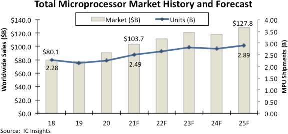 Ожидается, что в этом году продажи микропроцессоров впервые превысят 100 млрд долларов