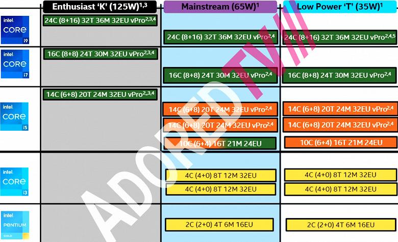 4 ядра для Core i3 и 24 ядра для Core i9. Появились подробности о процессорах Intel Raptor Lake-S