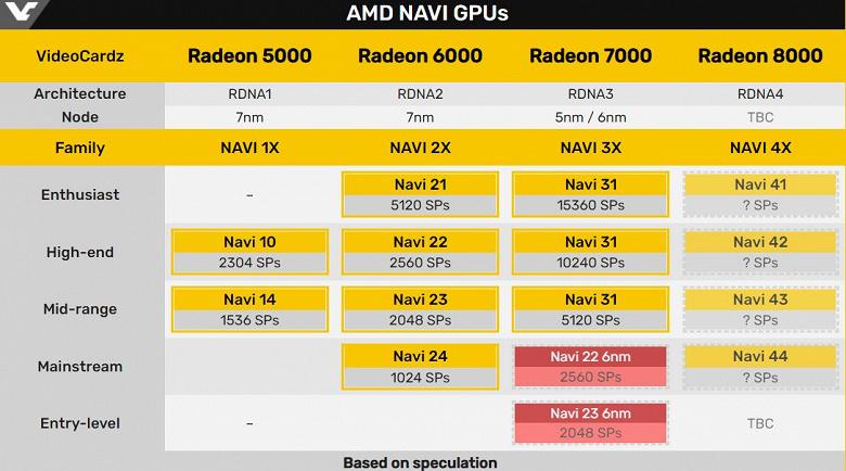 Прогресс только наполовину Видеокарты AMD Radeon RX 7500 и RX 7600 будут построены на нынешних GPU Navi 22 и Navi 23, GPU Navi 3Х  только для старших