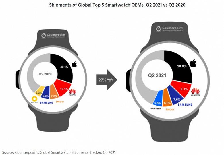 Продажи умных часов в годовом выражении выросли на 27%