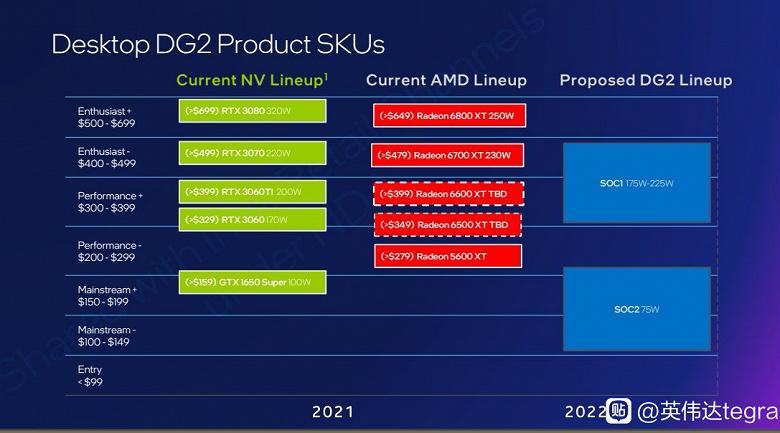 В начале 2022 года Intel выпустит две дискретные видеокарты. Одна будет конкурировать с GeForce GTX 1650 Super, вторая  с GeForce RTX 3070 и Radeon R