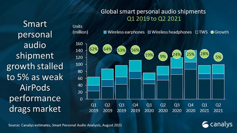 Продажи беспроводных наушников Apple за год сократились на 25,8%, беспроводных наушников Samsung — увеличились на 40,5%
