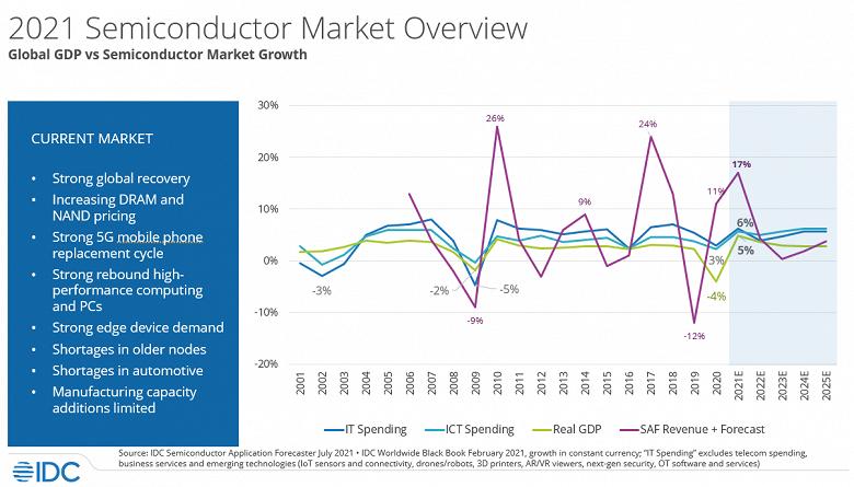 Аналитики IDC сказали, когда дефицит полупроводниковой продукции сменится избытком
