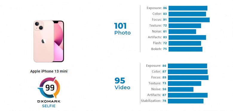 Фронтальная камера в смартфонах iPhone 13 практически никак не улучшилась относительно предшественников. В DxOMark оценили iPhone 13 mini и 13 Pro
