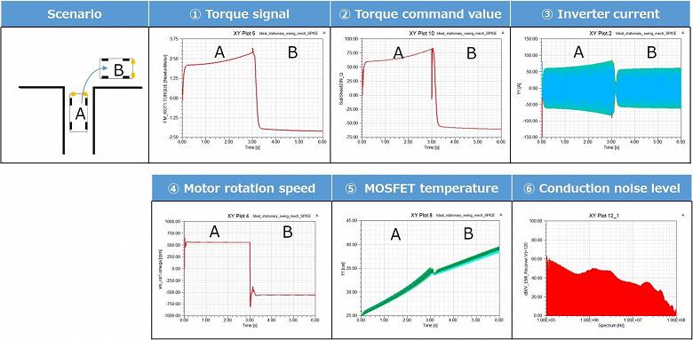 Новая технология моделирования Toshiba сокращает время верификации автомобильных полупроводниковых изделий примерно на 90%