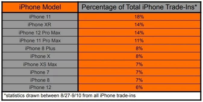 Владельцы iPhone 11 активнее всех меняют телефоны на iPhone 13, следом  пользователи iPhone XR и iPhone 12 Pro Max