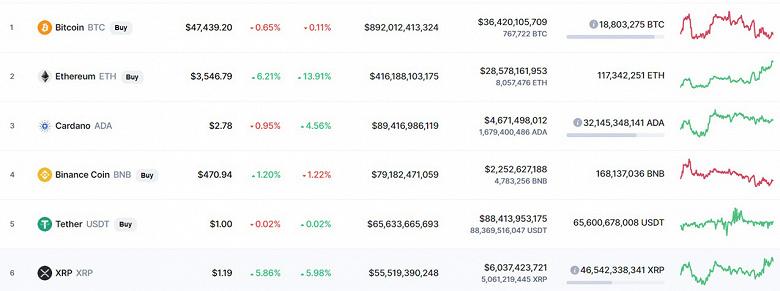 Курс Ethereum превысил 3500 долларов  впервые с мая