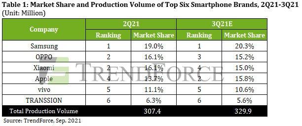Всего за квартал мировое производство смартфонов сократилось на 11%
