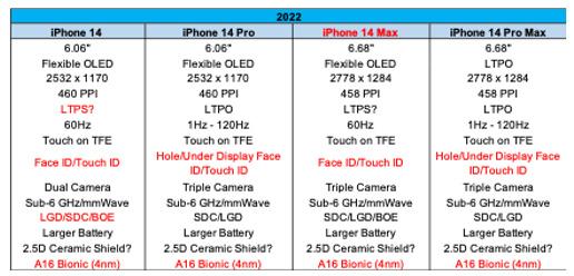 После первых изображений появились предполагаемые характеристики iPhone 14, iPhone 14 Pro, iPhone 14 Max и iPhone 14 Pro Max