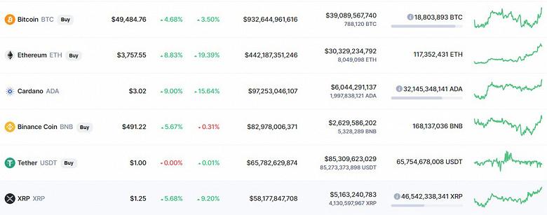 За ночь Bitcoin подорожал на 2000 долларов, Ethereum стоит уже 3750 долларов и новый рекорд Cardano