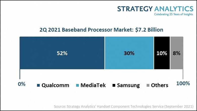 Компания Qualcomm заняла 52% рынка baseband-процессоров во втором квартале 2021 года